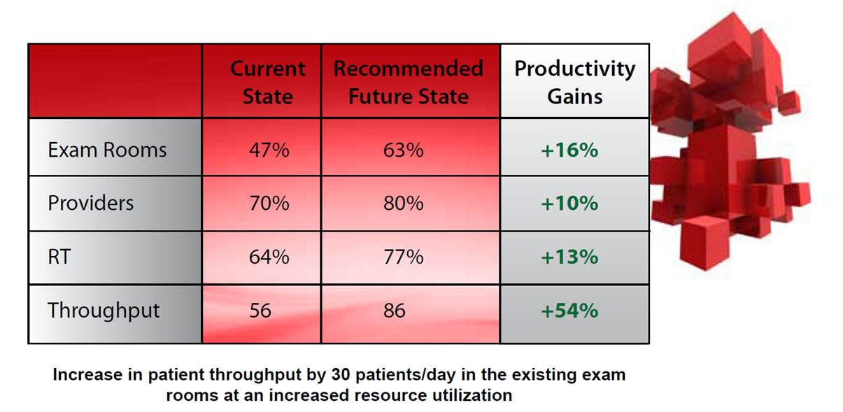Healthcare - Capacity Planning