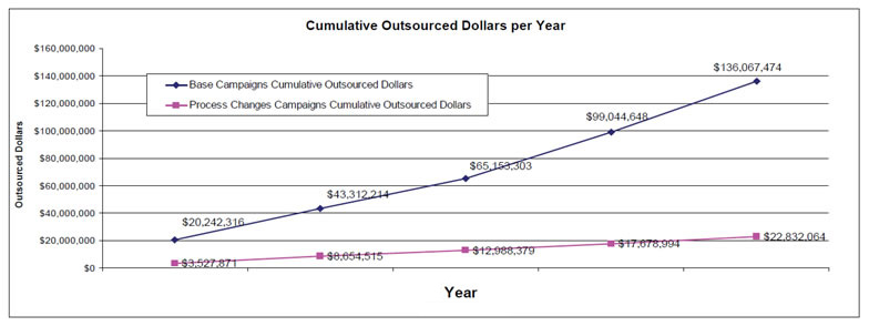Cumulative Outsourced Dollars per Year