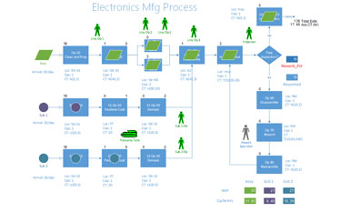 process flow diagram in visio promodel better decisions faster  promodel better decisions faster